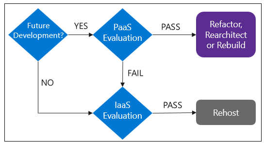 Azure Migration Readiness Whitepaper