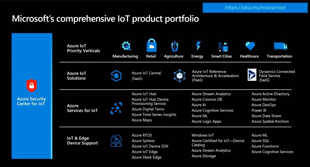 Top 11 Azure IoT Announcements from Build 2020 1