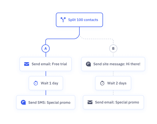 email marketing service automations