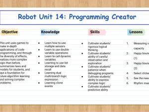 Robot Unit 14: Programming Creator