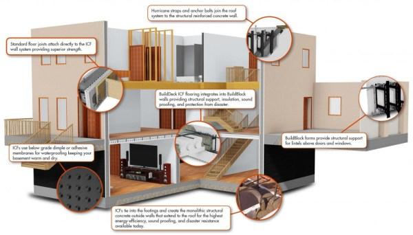 How an ICF House is Built