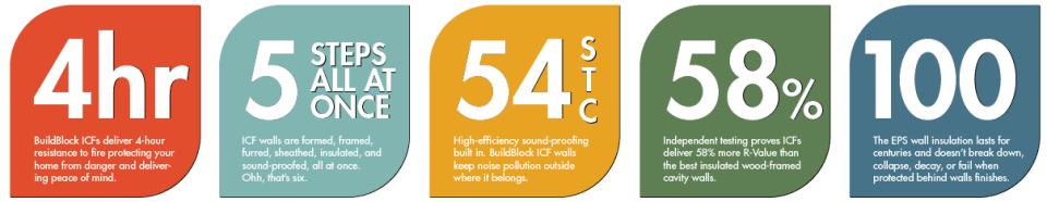 Choose Insulating Concrete Forms By their Performance numbers