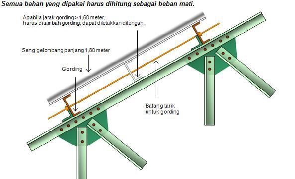 jarak reng baja ringan atap galvalum teknik dan panduan memasang rangka inovasi