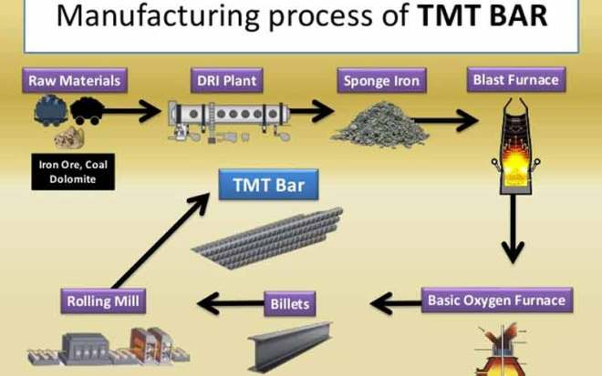 manufacturing process of tmt