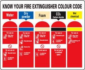 color coded fire extinguishers