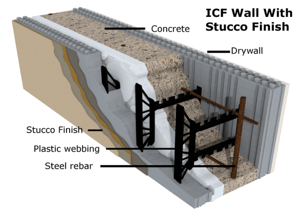 Concrete homes building with insulated concrete forms for Foam block wall construction