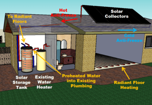 Solar Energy And Radiant Floor Heating