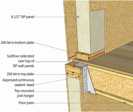 Structural insulated panels for How to build with sips