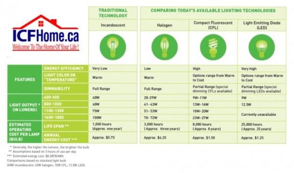cfl lights comparison