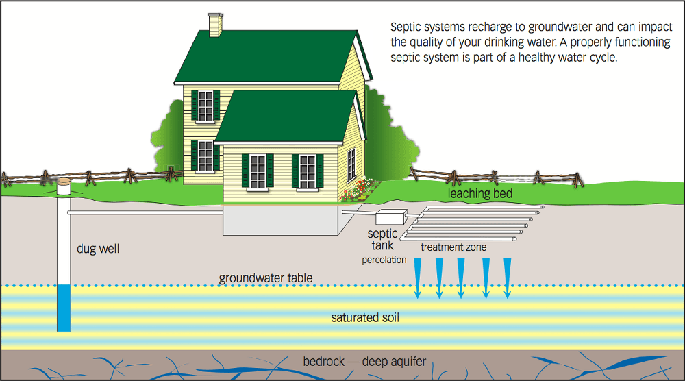 groundwater aquifer diagram septic system