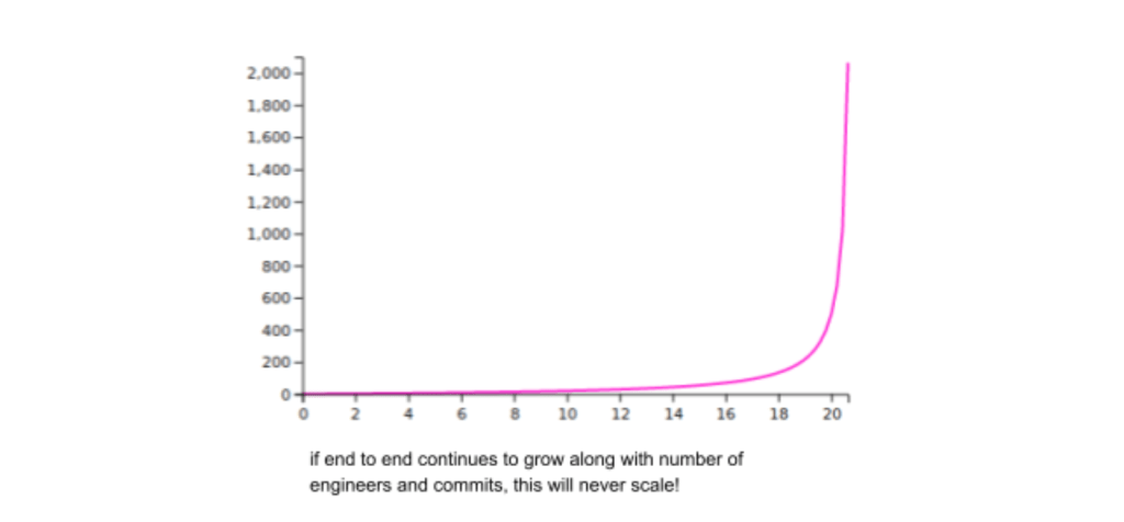 Why We Killed Our End-to-End Test Suite at Nubank. The images show the time needed to run by applying queuing theory.