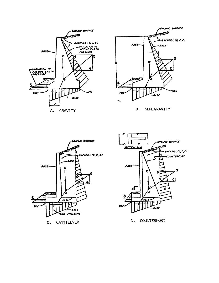 Figure 14-1. Load diagrams for retaining walls