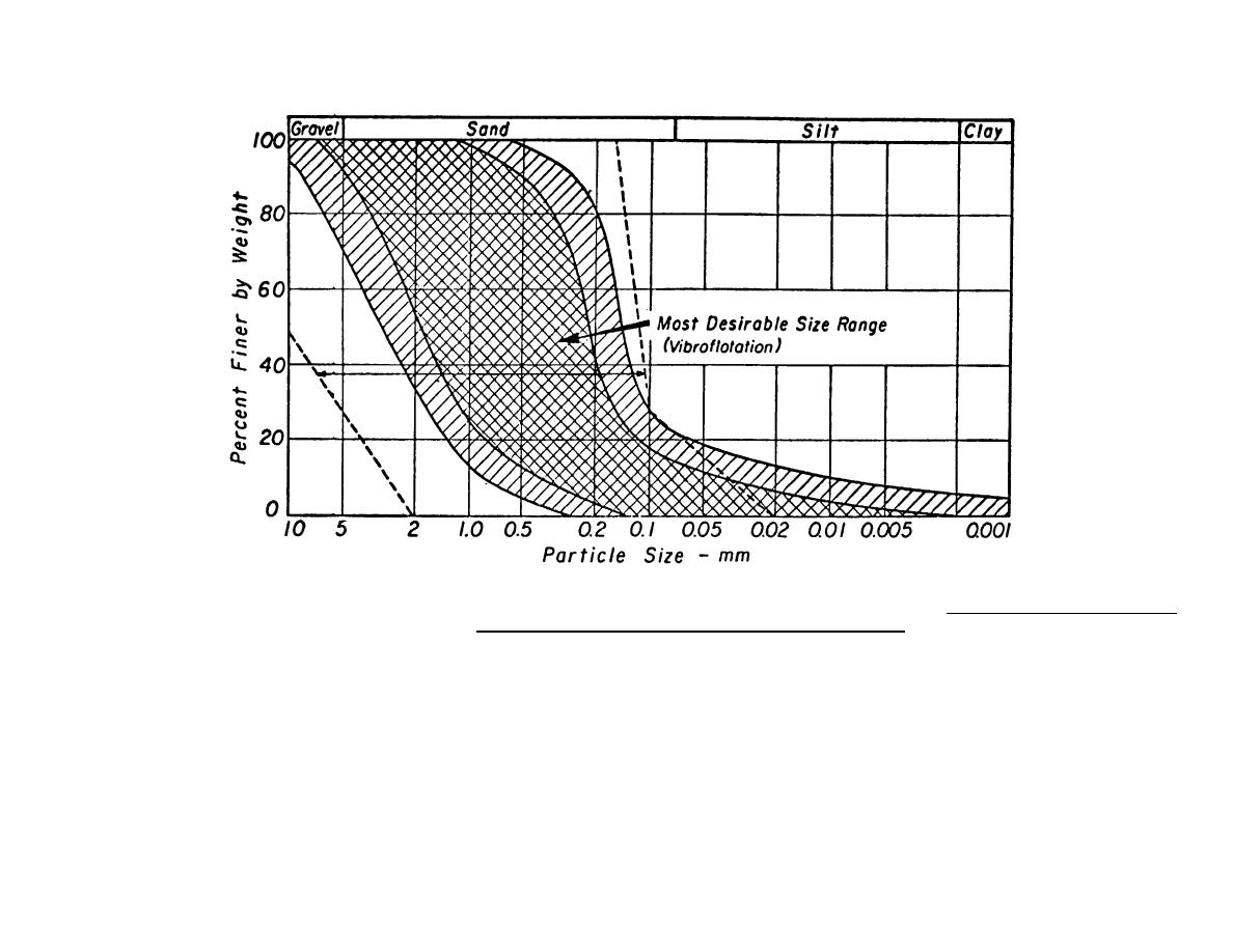 Figure 16-2. Range of particle-size distributions suitable
