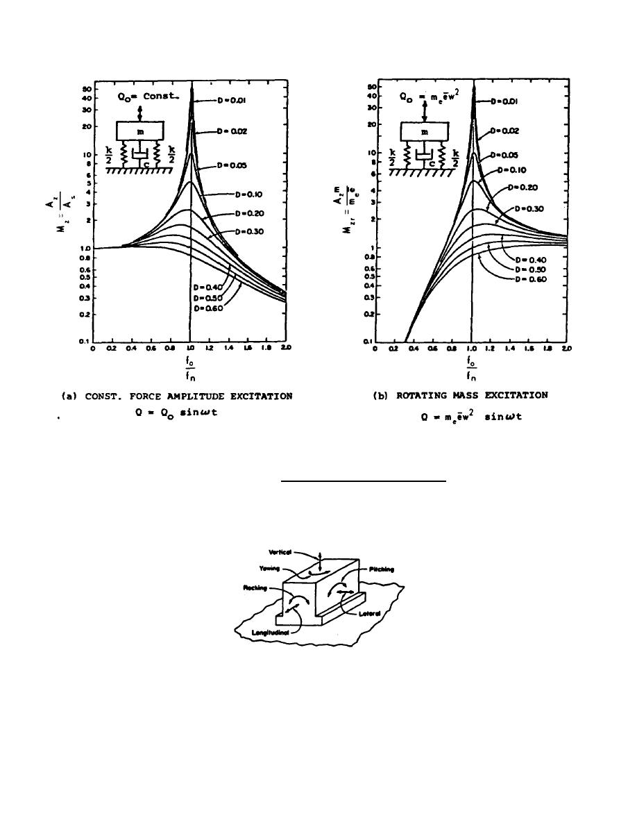 Figure 17-3. Six modes of vibration for a foundation