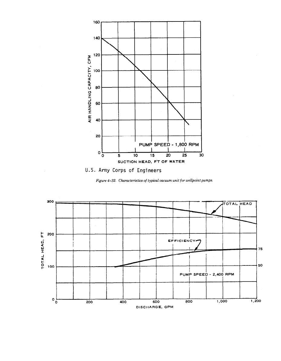 Figure 4-33. Characteristics of 6-inch jet pump