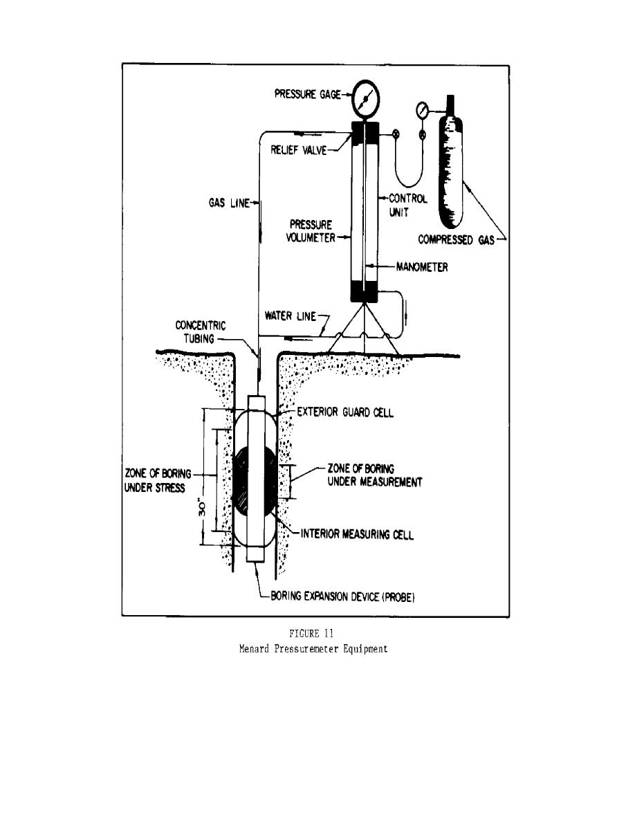 Figure 11. Menard Pressuremeter Equipment