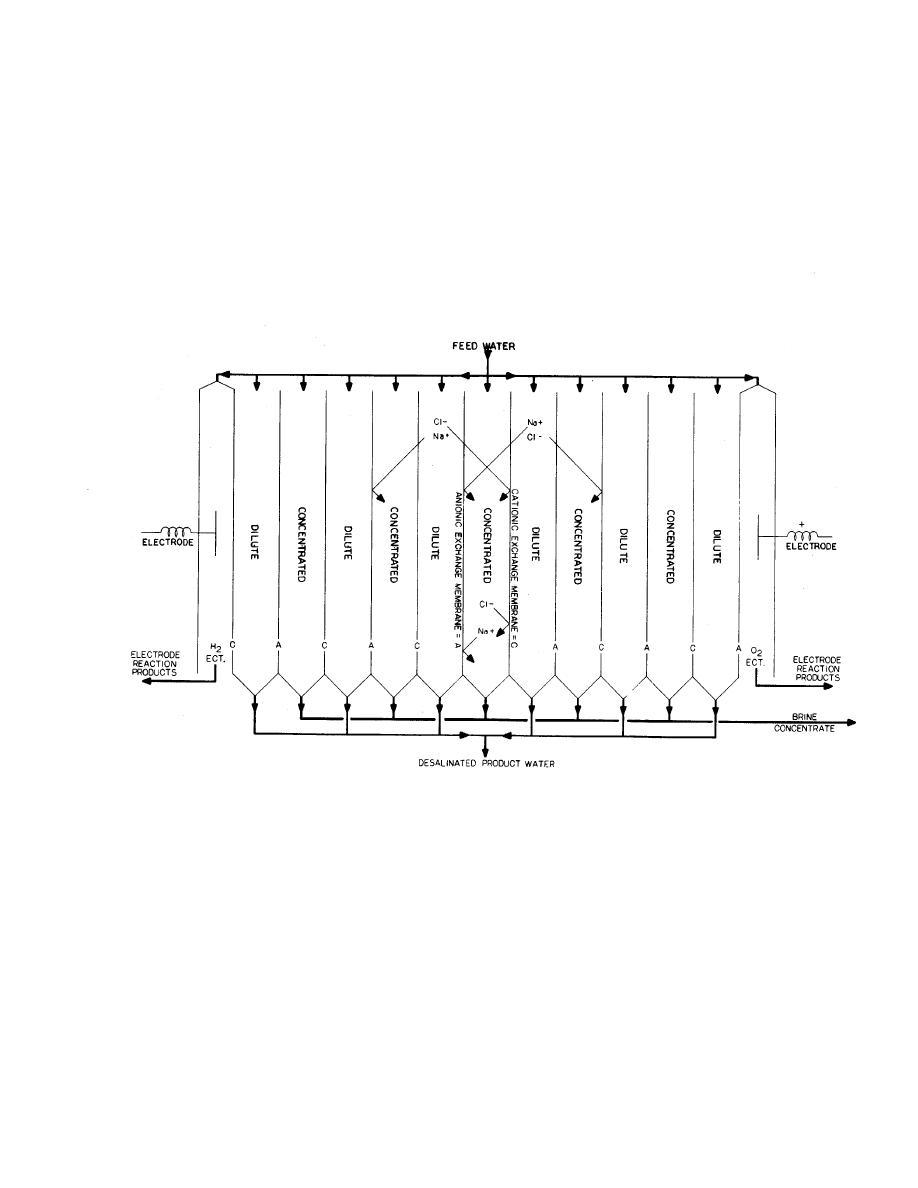 Figure 7-1. Principles of electrodialysis desalination