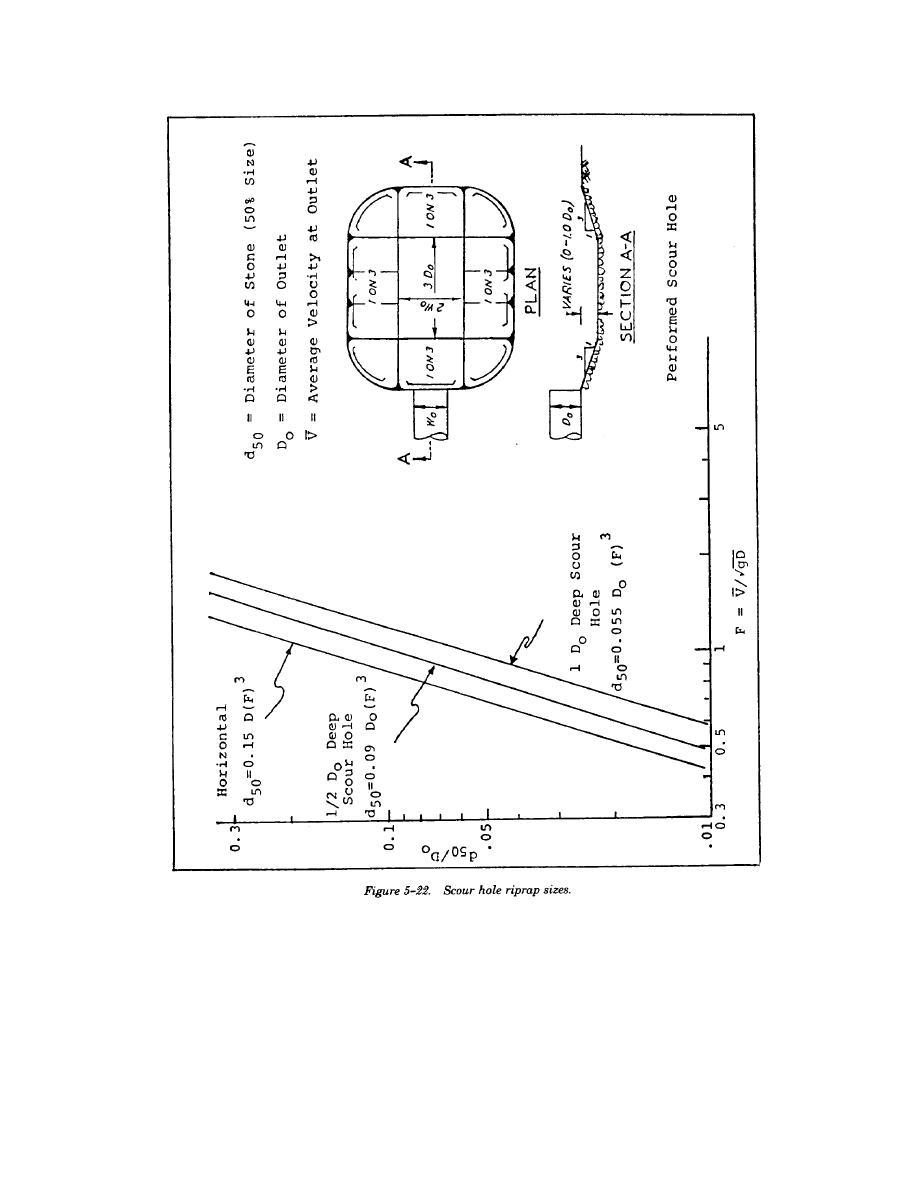 Figure 5-22. Scour Hole Riprap Sizes