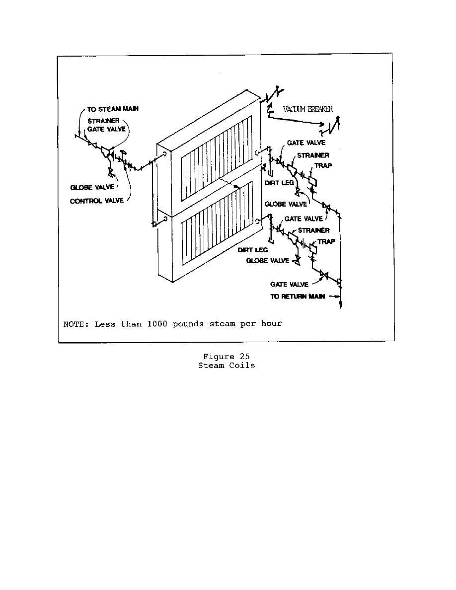 Figure 25. Steam Coils