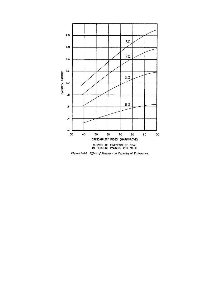 Figure 3-10. Effect of Fineness on Capacity of Pulverizers