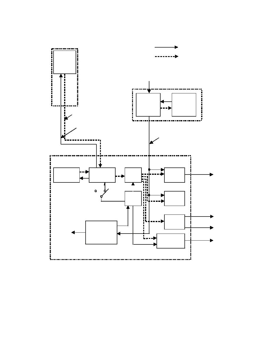 Figure 12-3. Power and Control System Block Diagram