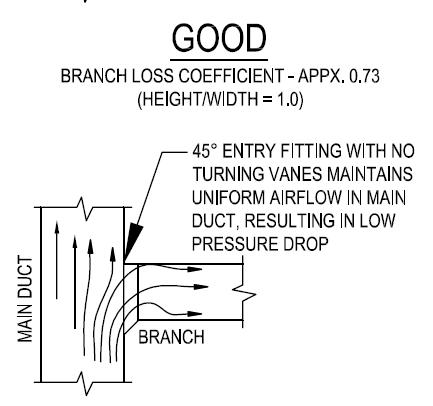 Turning Vanes: Necessary Component, or Efficiency Reduction Device ...