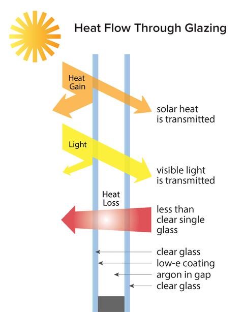 Unit To Measure Visible Light : measure, visible, light, Glazing, Performance, Metrics, BuildingGreen