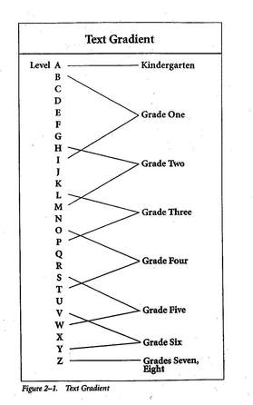 Reading Level Chart F And P Homeschoolingforfree