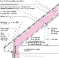 RR-0404: Roof Design | Building Science Corporation