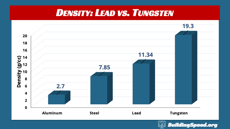 A column chart comparing the densities of aluminum, lead, steel and tungsten