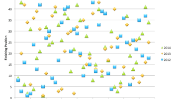 a scatter plot showing no correlation between starting and finishing positions in the Daytona 500 from 2012-2014