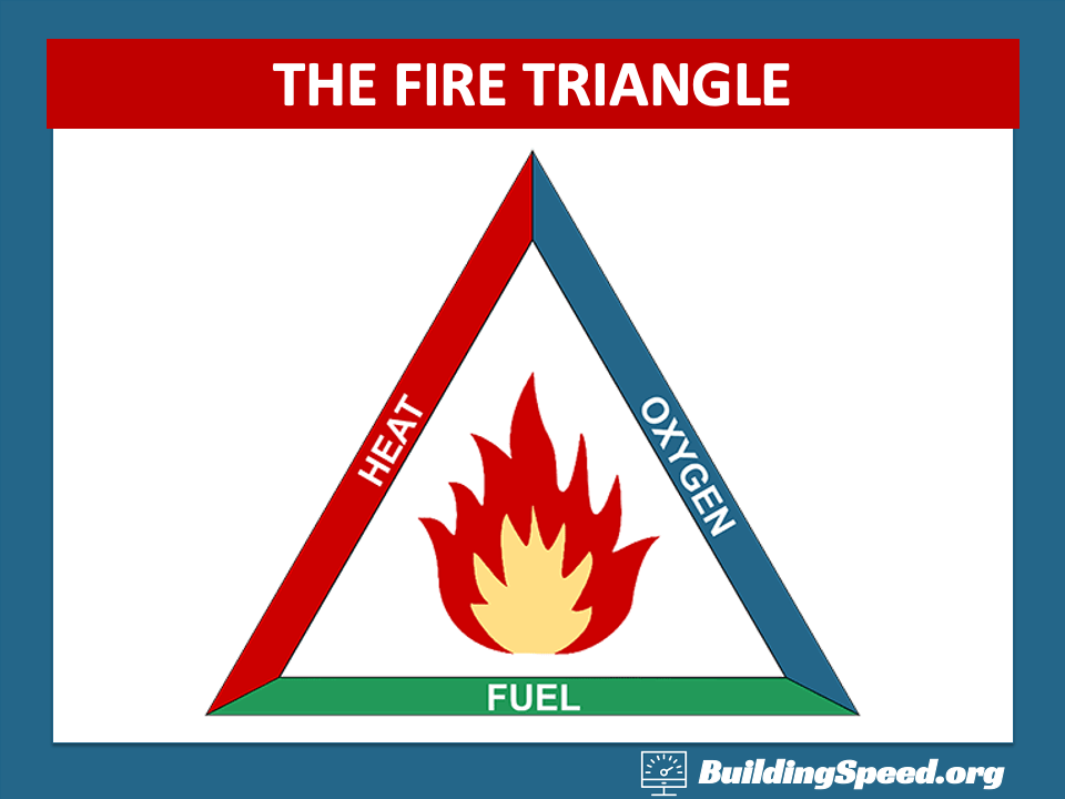 The Fire Triangle shows the elements needed for a fire: Heat, Fuel and Oxygen