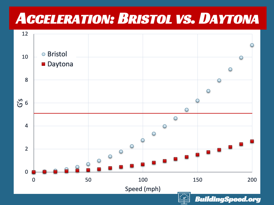 A graph showing the acceleration, in g's, at Bristol and Daytona as functions of speed