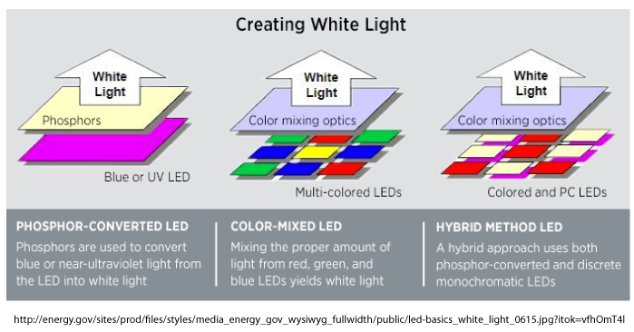 A graphic showing how white light can be created using different methods
