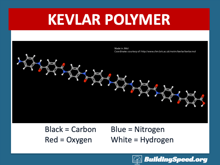 A graphic showing how long and straight the Kevlar polymer is.