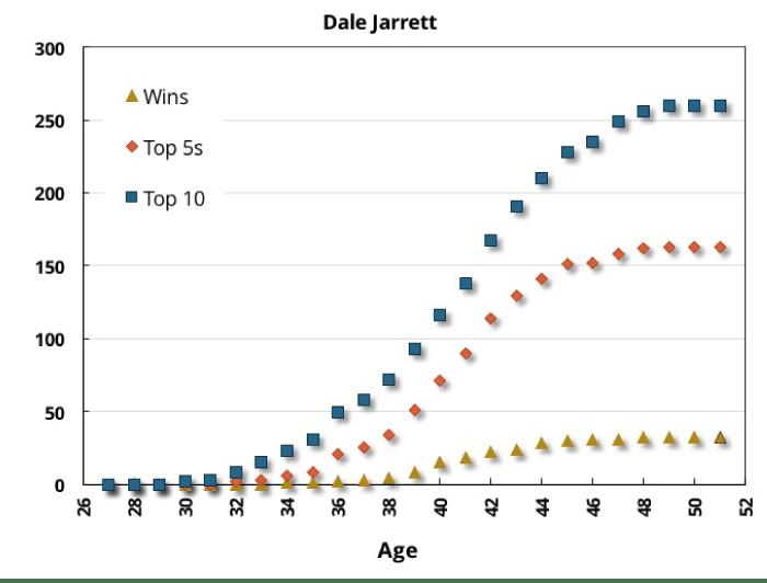 Dale Jarrett Cumulative Stats