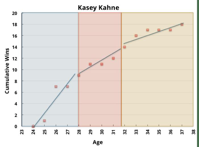 Kasey Kahne Wins