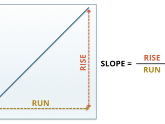 Rise and Run Related to Slope