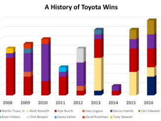 A History of Toyota Wins: 2008-2017