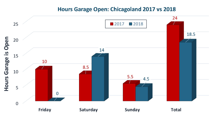 Comparing the hours the garage is open 2017 vs. the enhanced schedule in 2018