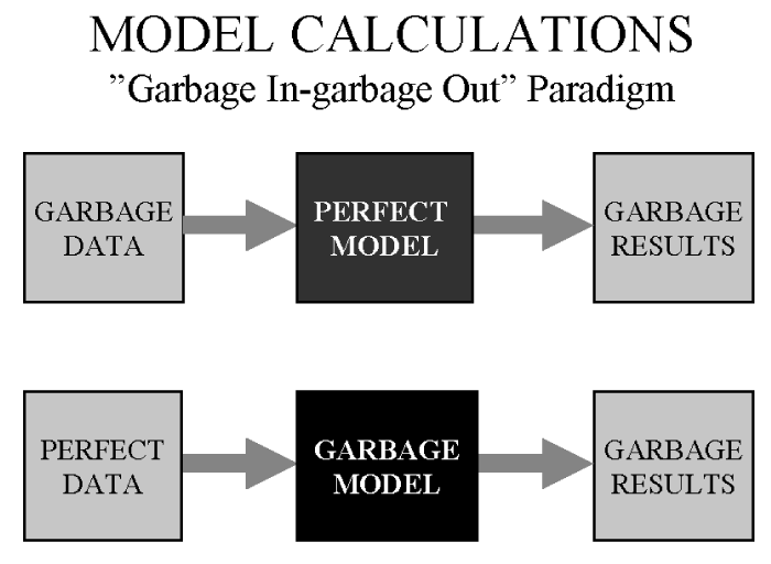 Garbage in = garbage out applies to race car simulations, too.