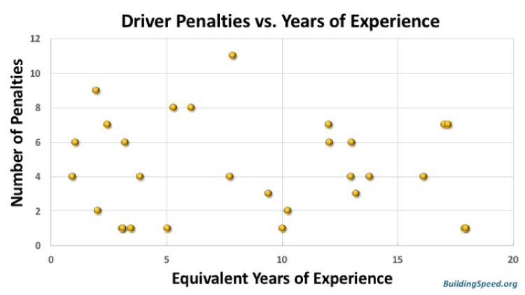 Driver penalties vs. years of experience -- but there's no correlation here, either.