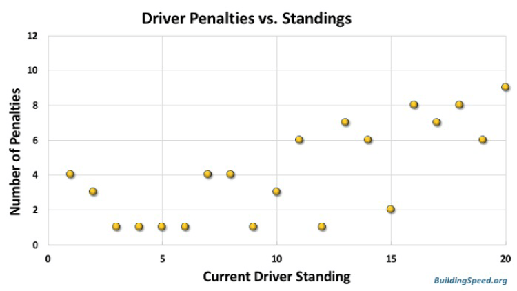 Driver penalties vs. standings. Now there's a correlation. Lower-ranked drivers make more mistakes.