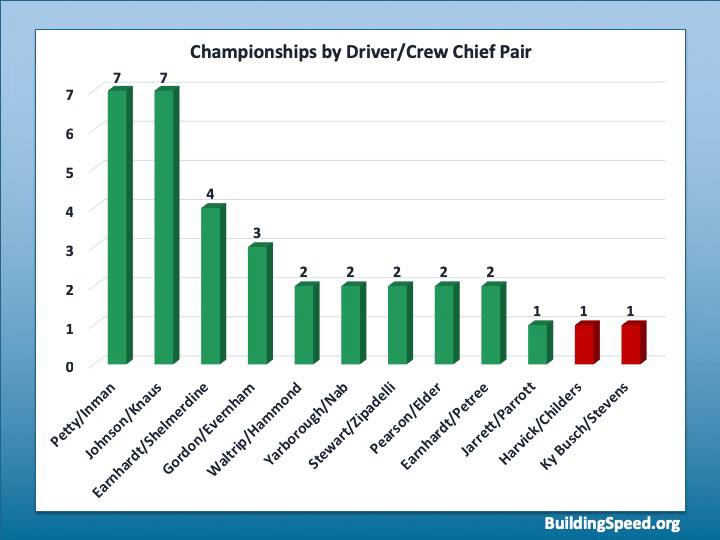 A bar graph of championships won by driver/ crew chief pairs