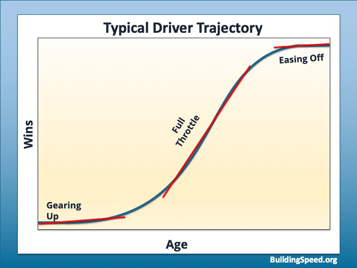 The typical driver trajectory shows a low slope when gearing up, a steeper slope when the wins come quickly, and a leveling off at the end of a career