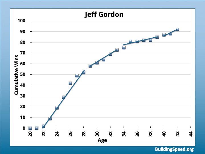 A graph of cumulative wins vs age for Jeff Gordon