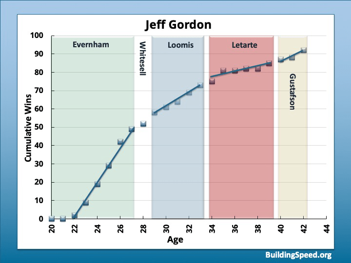 A graph of cumulative wins for Jeff Gordon, annotated to show that different slopes apply for different crew chiefs. This shows how important crew chiefs are to drivers' success.
