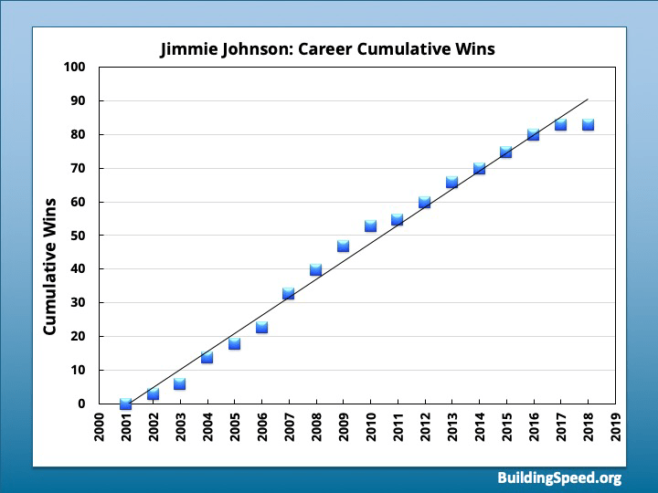 A graph of Jimmie Johnson's career cumulative wins, almost all of which were with Chad Knaus as crew chief