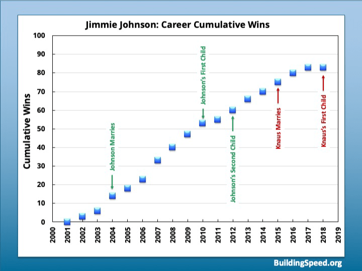An annotated graph of Jimmie Johnson's cumulative career wins with Chad Knaus.