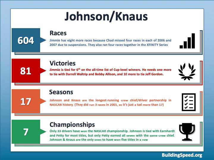 An infographic showing the statistics for the Jimmie Johnson/Chad Knaus partnership: 604 races, 81 victories, 17 seasons and 7 championships